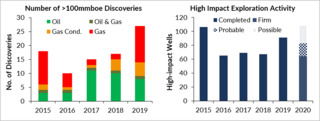Exploration In2020CHART